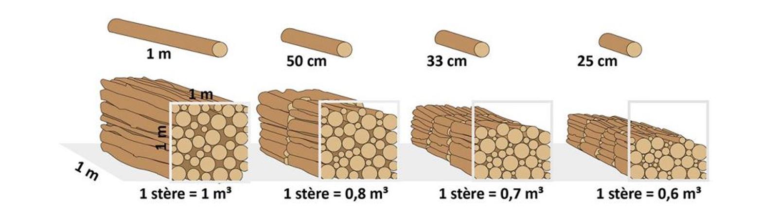 combien fait 1 stere de bois ?